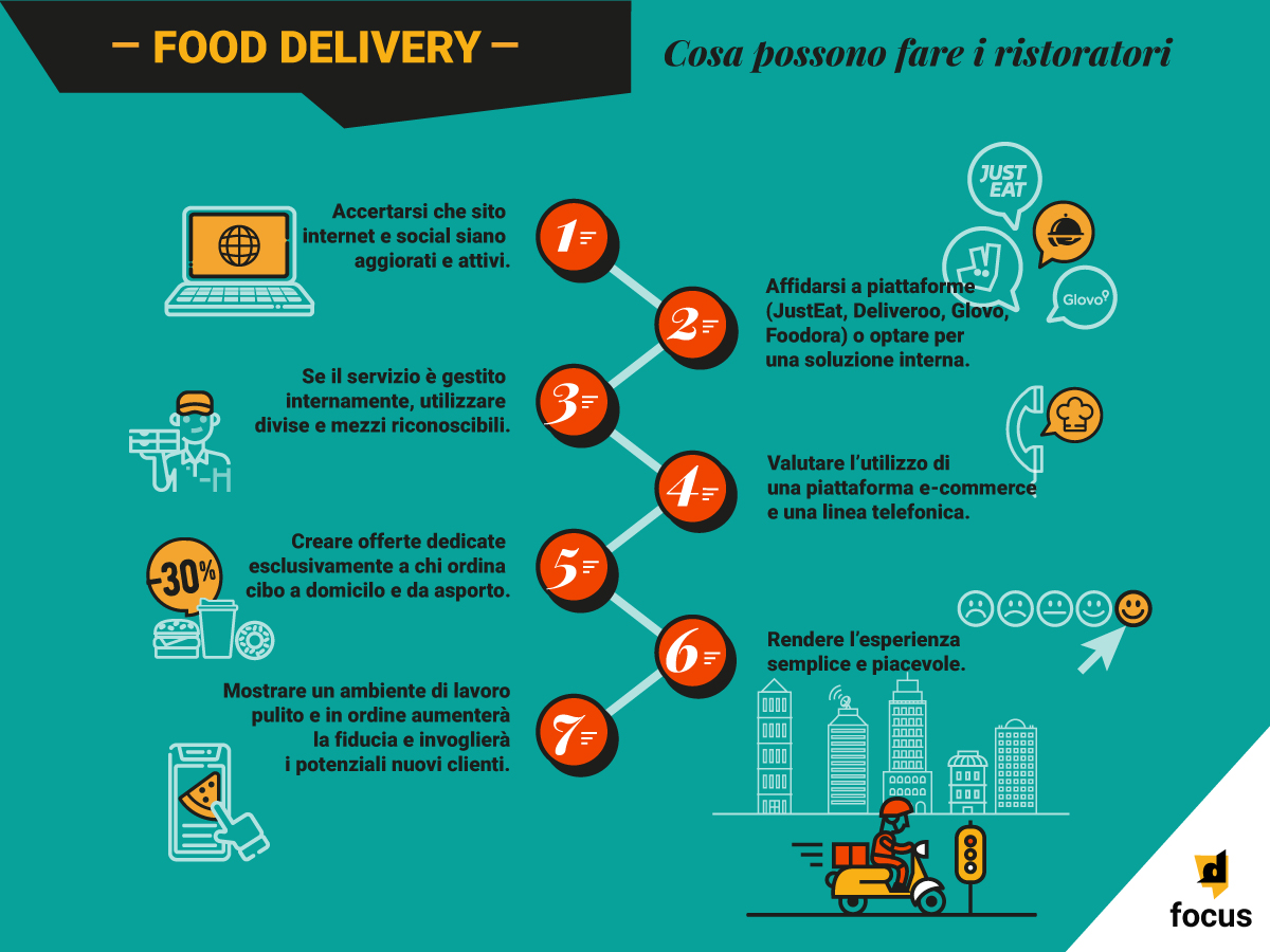 infografica food delivery